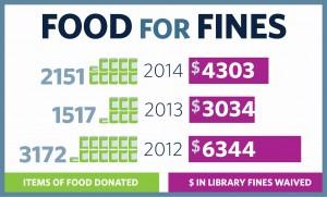 foodforfines_infographic_2014